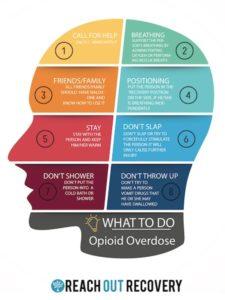 Opioid Overdose Poster