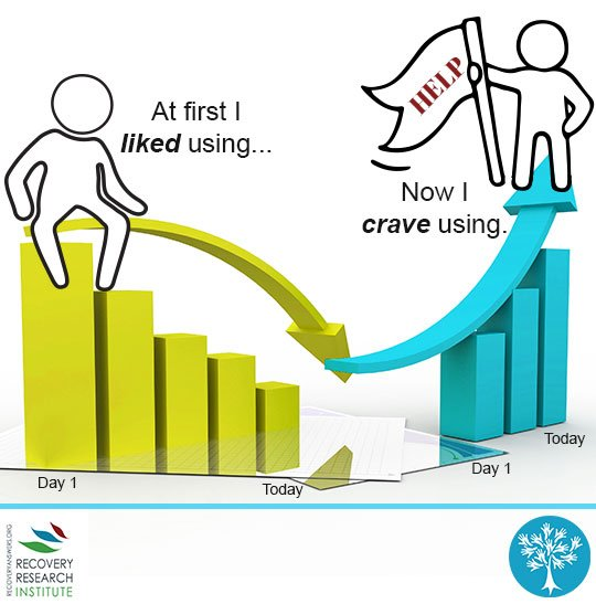 Liking vs craving graph