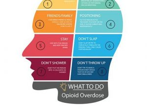 What to do in overdose product image 1