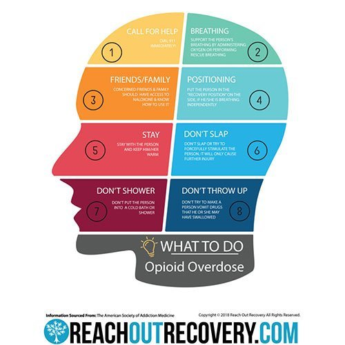 What to do in overdose product image