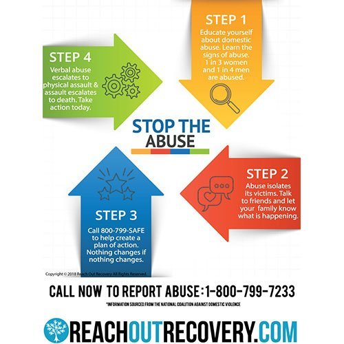 Break The Cycle of Abuse Poster